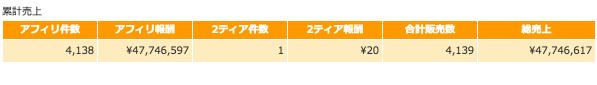 2014年12月5日時点の報酬総額