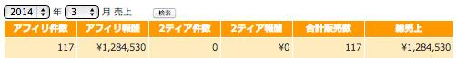 2014年03月アフィリエイト総額