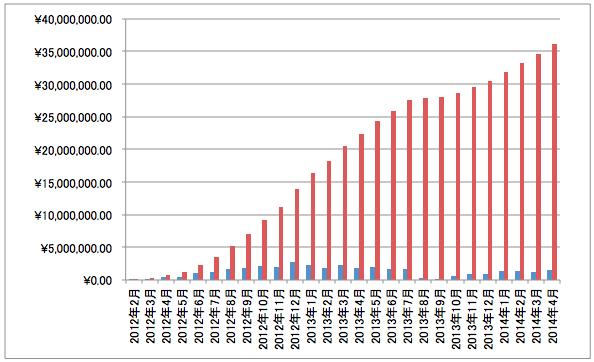 総獲得報酬額グラフ