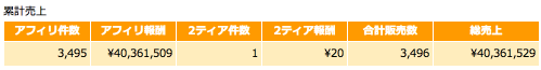2014年7月アフィリエイト報酬累計額