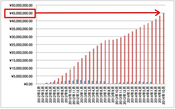 アフィリエイト累計報酬推移グラフ