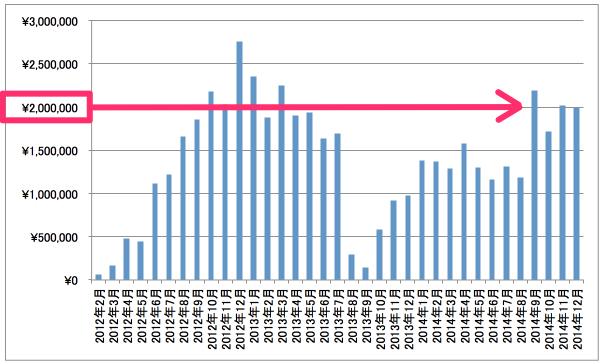 報酬推移グラフ