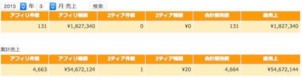 2015年3月アフィリエイト報酬額