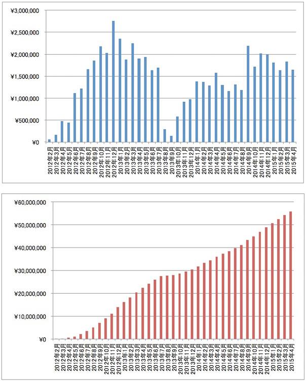 2015年4月アフィリエイト報酬推移グラフ