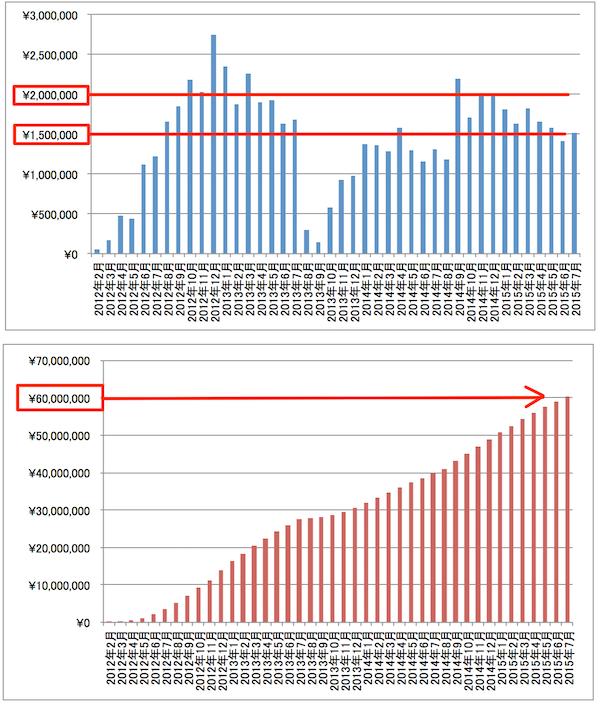 2015年7月アフィリエイト報酬推移グラフ