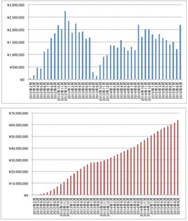 アフィリエイト報酬(売上)のグラフ