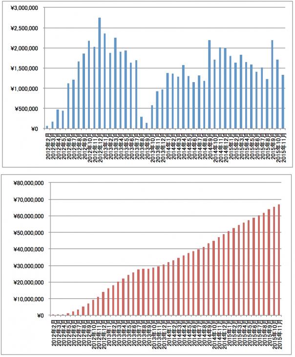 2015年11月アフィリエイト報酬推移グラフ