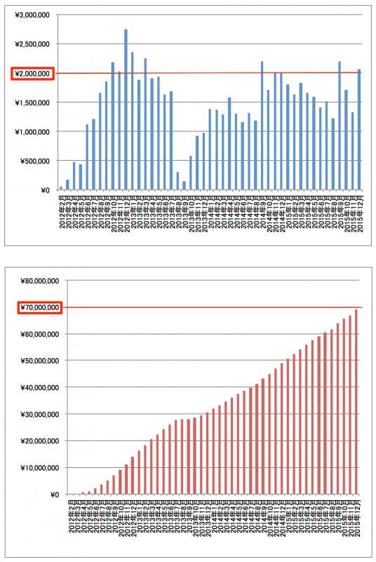 2015年12月アフィリエイト報酬額推移グラフ
