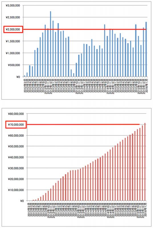 アフィリエイト報酬額推移グラフ