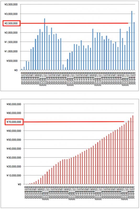 2016年3月アフィリエイト報酬推移グラフ
