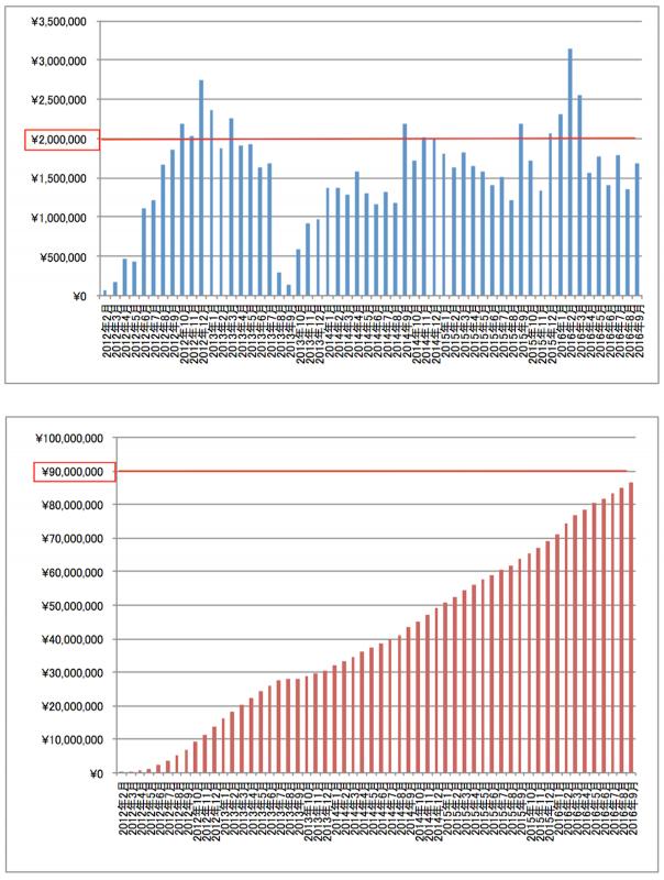 2016年9月アフィリエイト累計報酬額グラフ