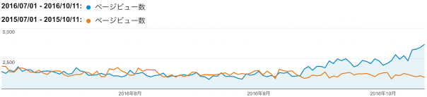 1年前とPV数を比較