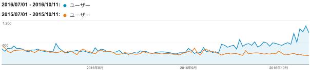 ユーザー数の推移比較グラフ