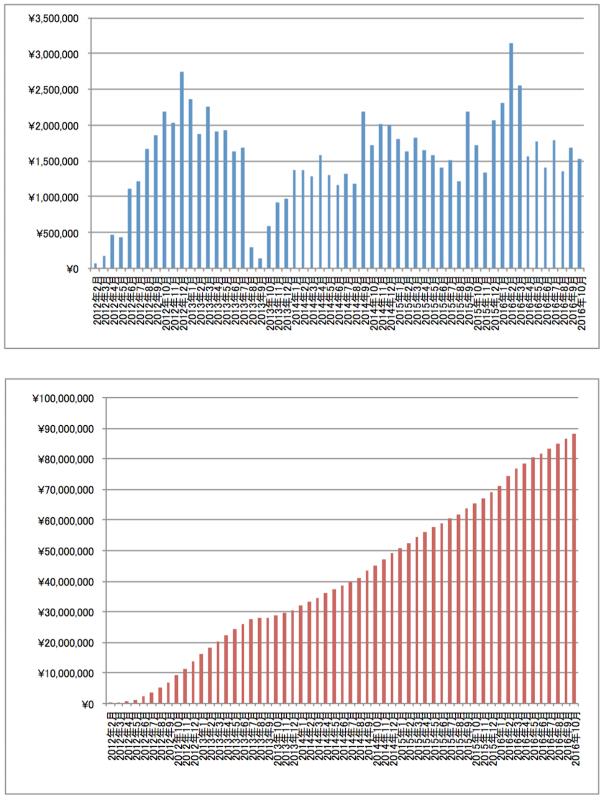 2016年10月アフィリエイト累計報酬額グラフ
