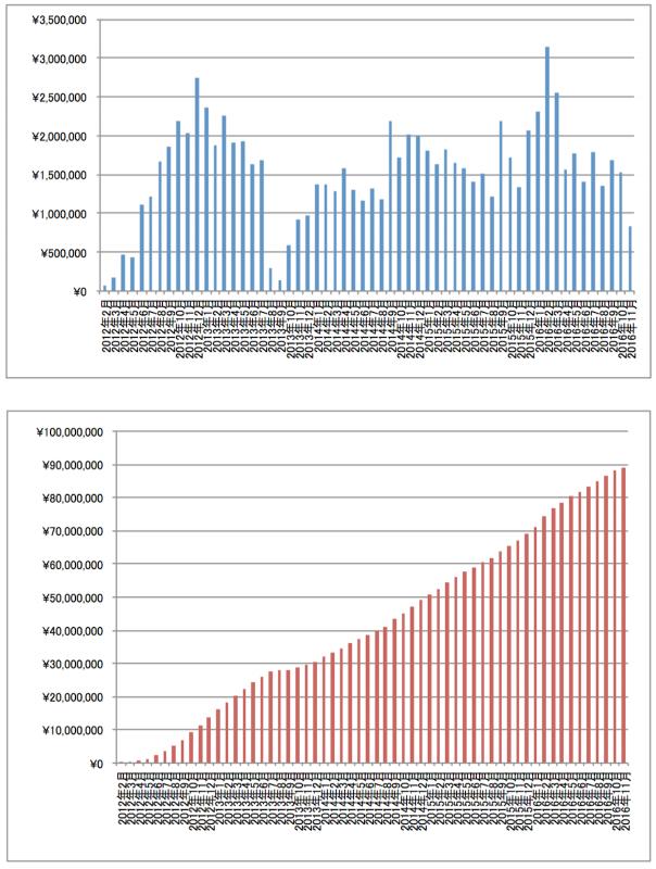 2016年11月アフィリエイト報酬額推移グラフ