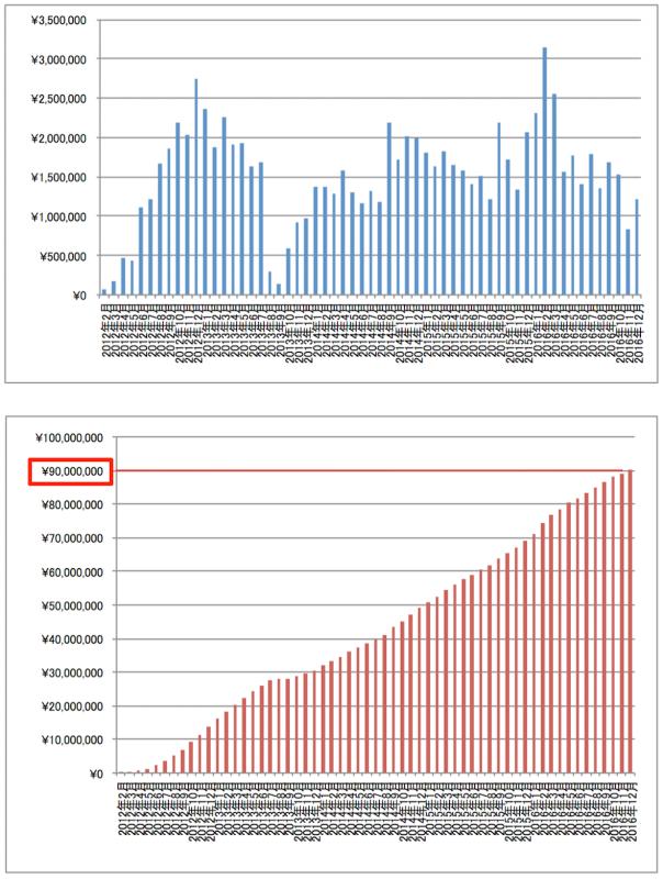 アフィリエイト報酬推移グラフ