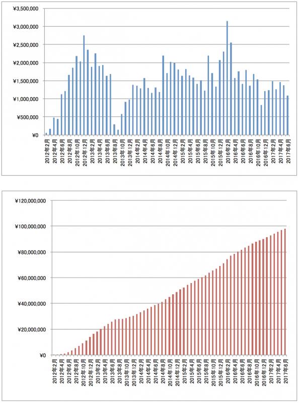 2017年6月アフィリエイト報酬推移グラフ