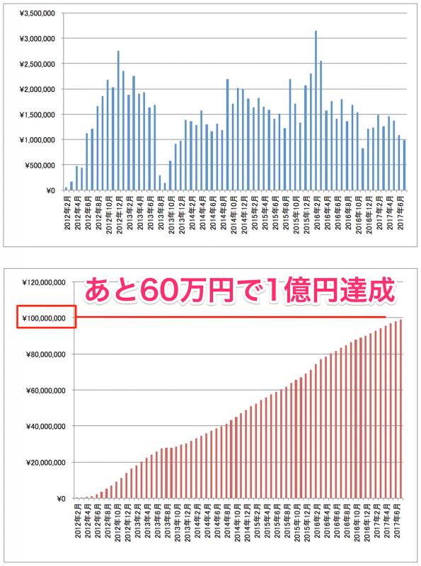 2017年7月アフィリエイト報酬推移グラフ