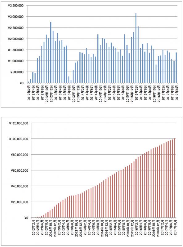 2017年8月アフィリエイト報酬推移グラフ
