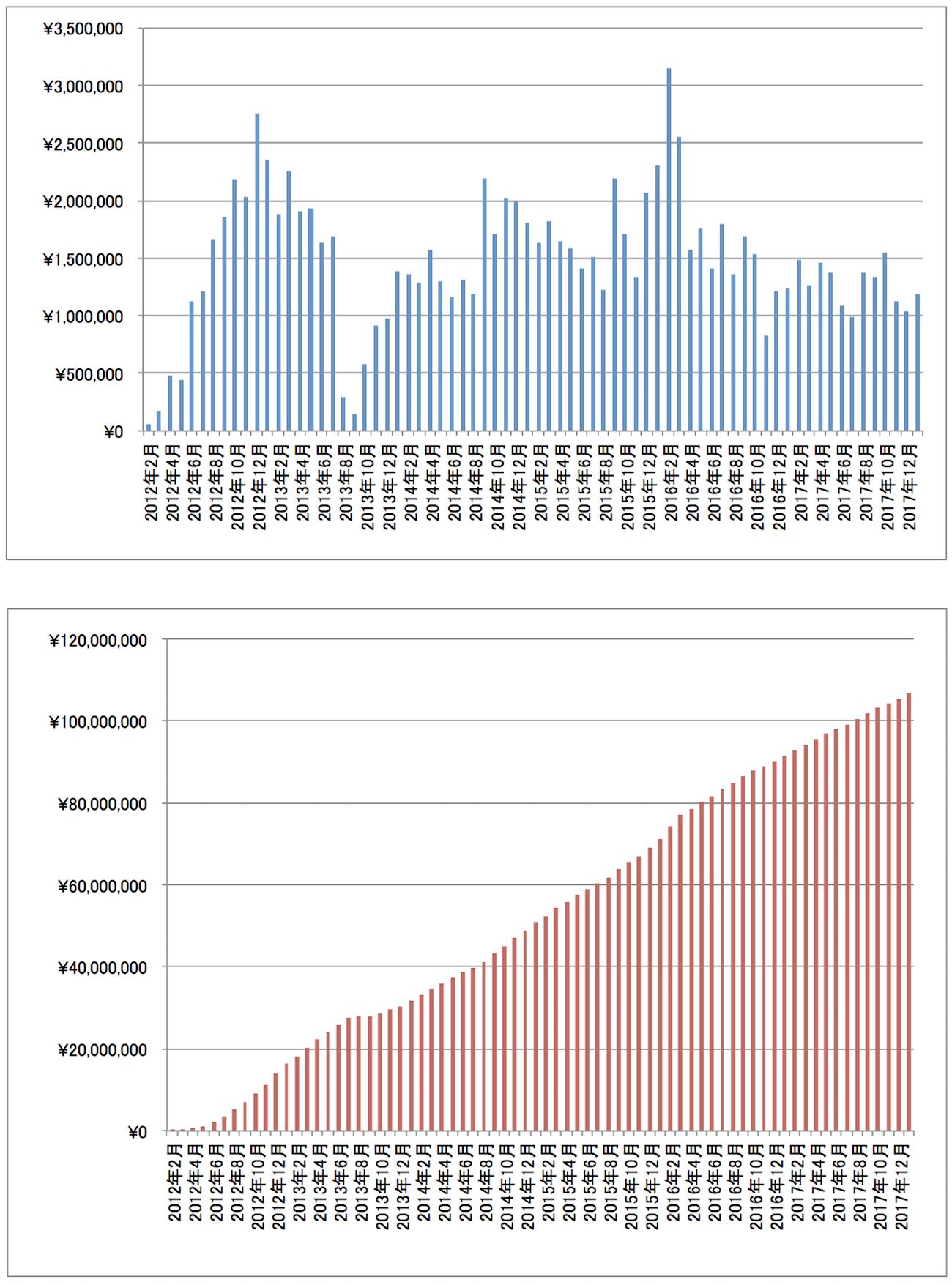 2018年1月アフィリエイト報酬推移グラフ