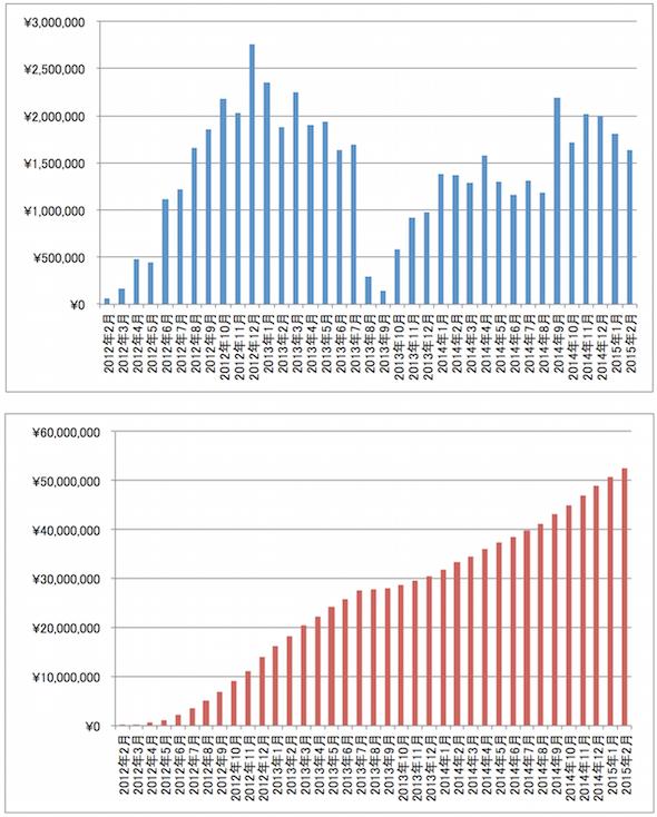 累計報酬額推移グラフ