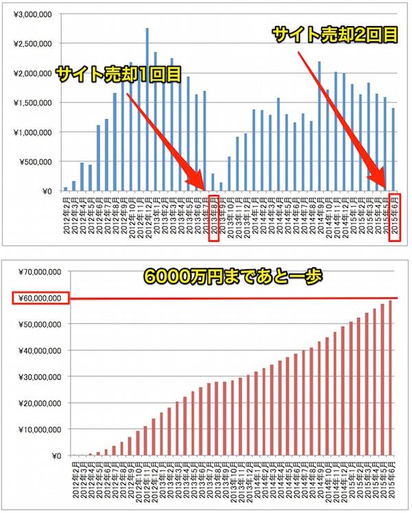 2015年6月アフィリエイト報酬推移グラフ