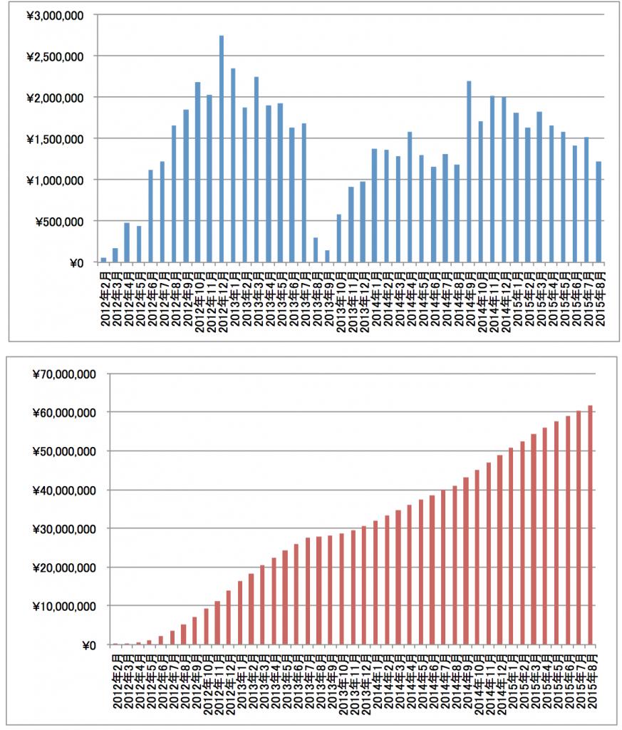 アフィリエイト収入額の推移グラフ