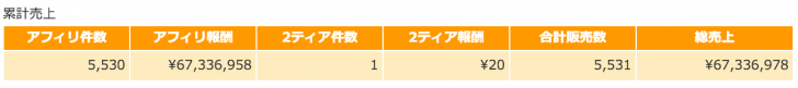 2015年11月アフィリエイト報酬累計額