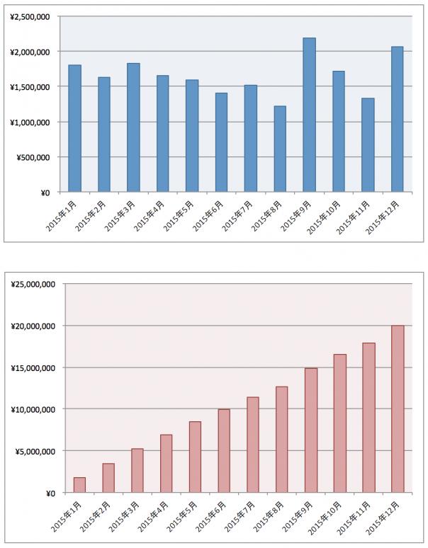 2015年1年間のアフィリエイト報酬グラフ