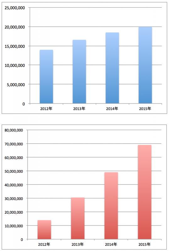 2012年から2015年までのアフィリエイト報酬額グラフ