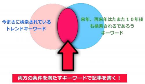 PRIDEのロングレンジキーワード戦略