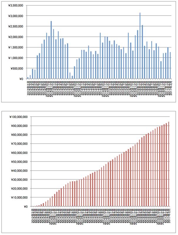 2017年3月アフィリエイト報酬推移グラフ