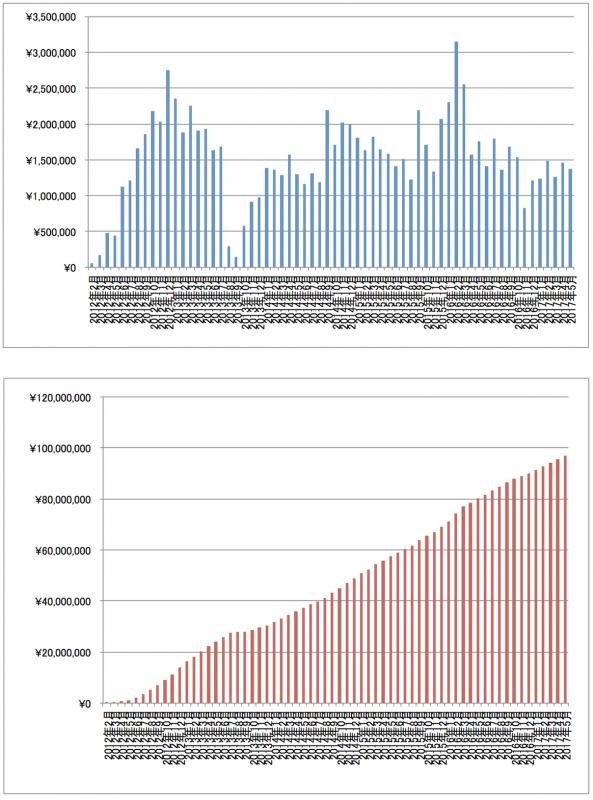 2017年5月アフィリエイト報酬推移グラフ