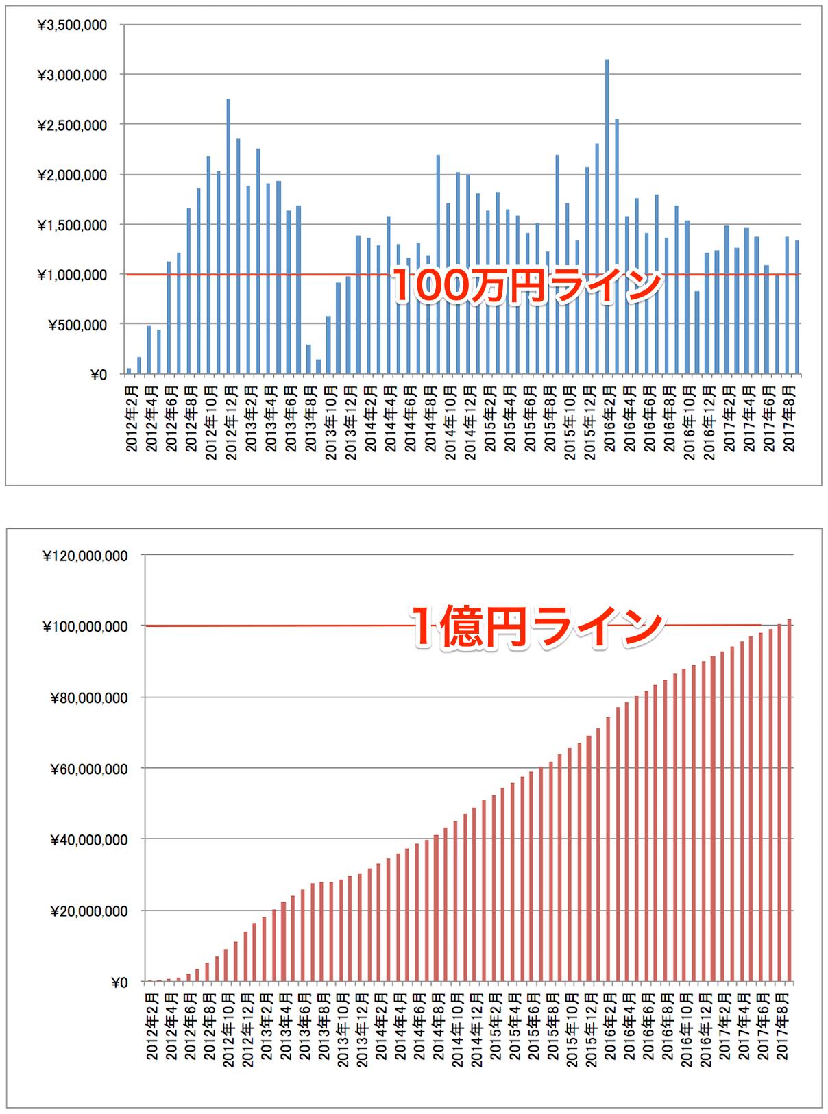 2017年9月アフィリエイト成果推移グラフ