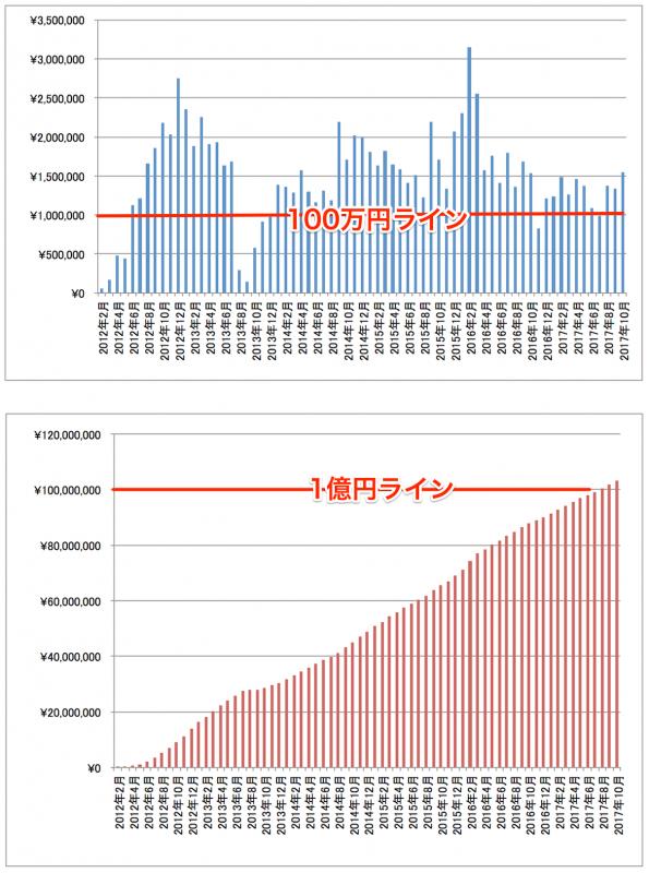 2017年10月アフィリエイト成果報酬推移グラフ
