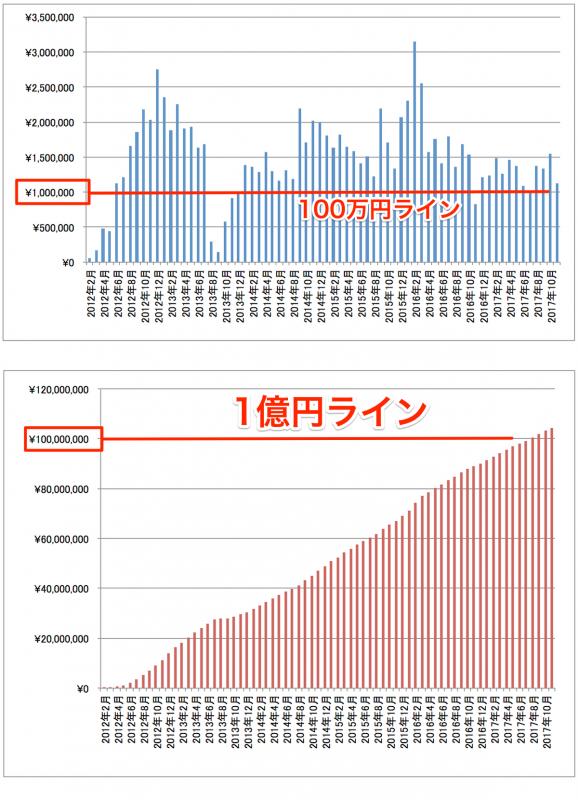 2017年11月アフィリエイト成果報酬推移グラフ