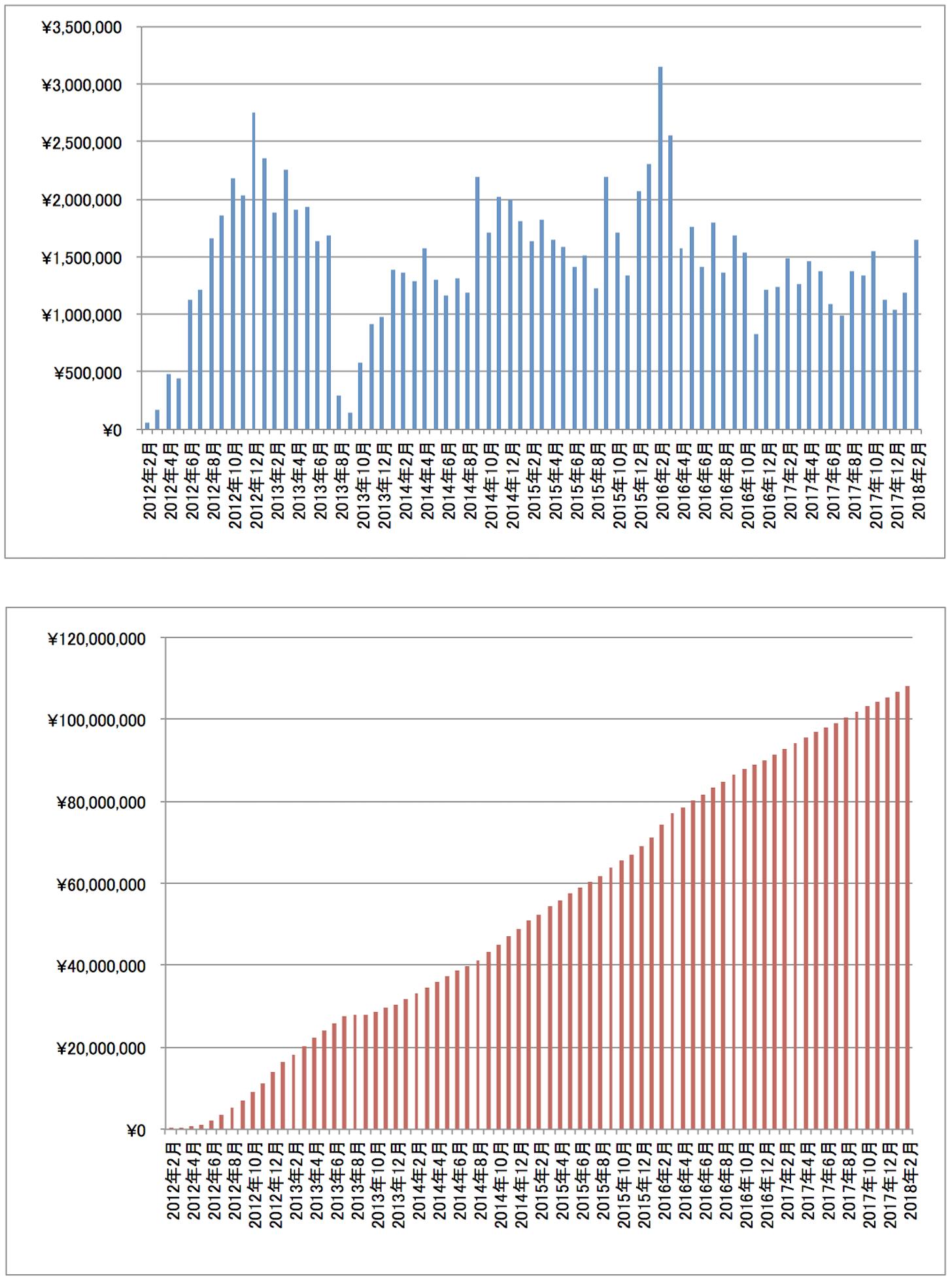 2018年2月アフィリエイト成果報酬推移グラフ
