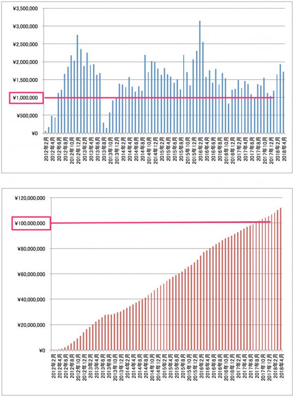 2018年4月アフィリエイト成果報酬推移グラフ