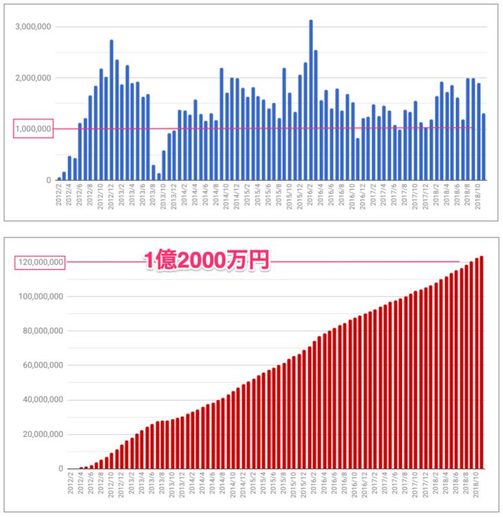 2018年11月アフィリエイト成果報酬推移グラフ