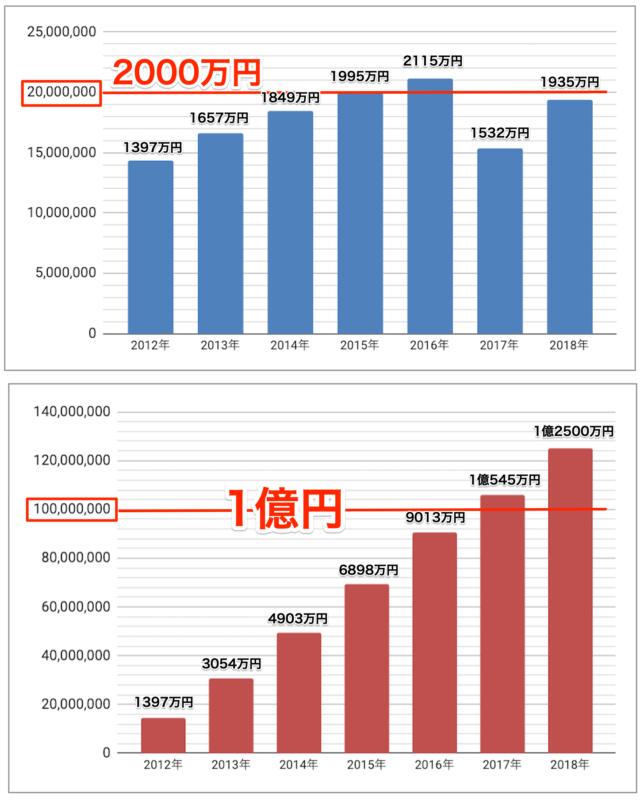 年別アフィリエイト報酬推移グラフ