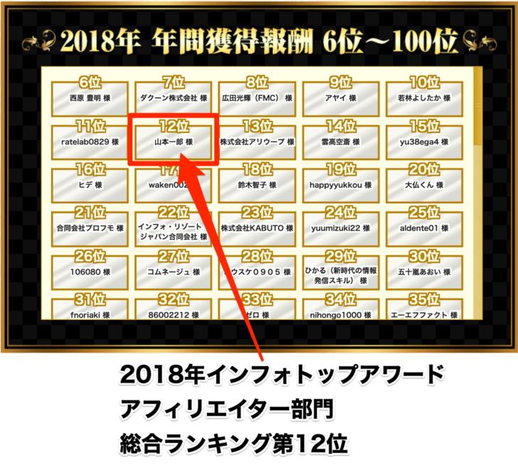 インフォトップアワード2018年【総合】結果発表にて「第12位」にランクイン