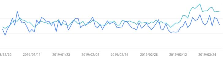 2019年3月Search Console検索パフォーマンス