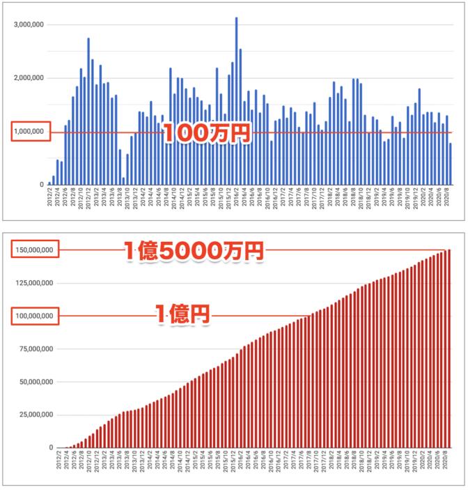 2020年9月アフィリエイト成果報酬推移グラフ