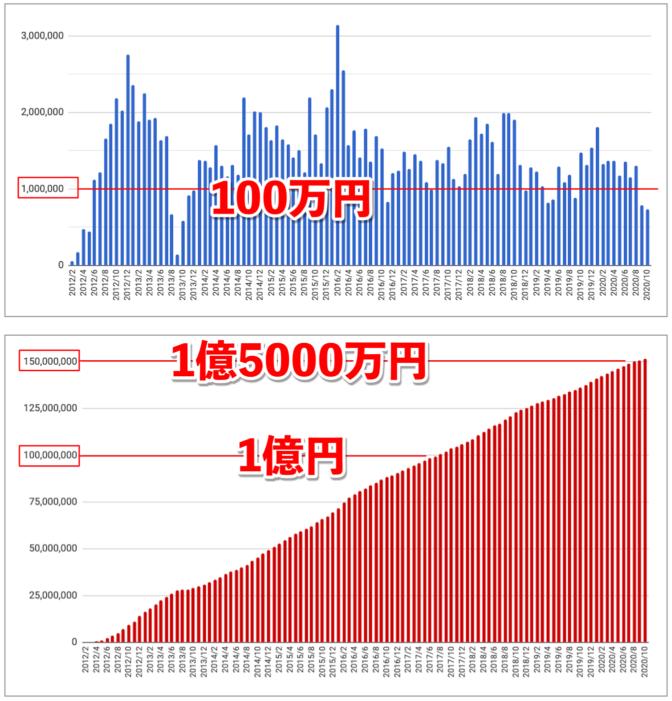 2020年10月アフィリエイト成果報酬推移グラフ