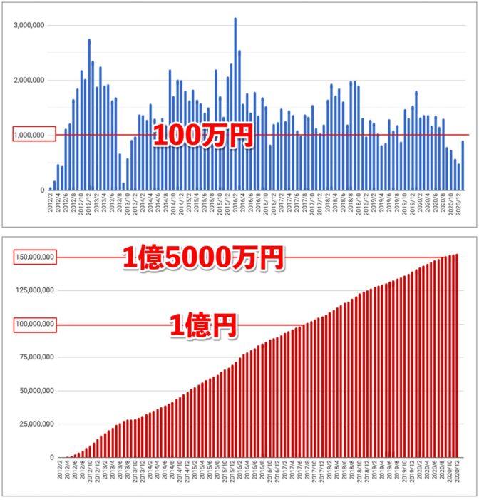 2021年1月アフィリエイト成果報酬推移グラフ